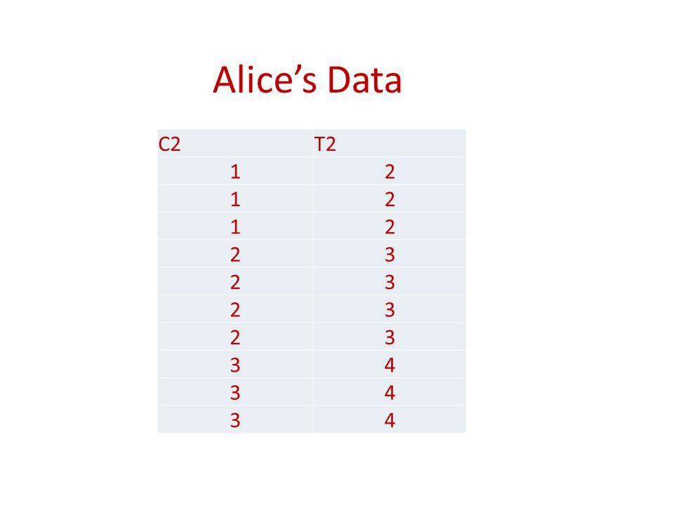 Alice's Data C2T2 12 12 12 23 23 23 23 34 34 34