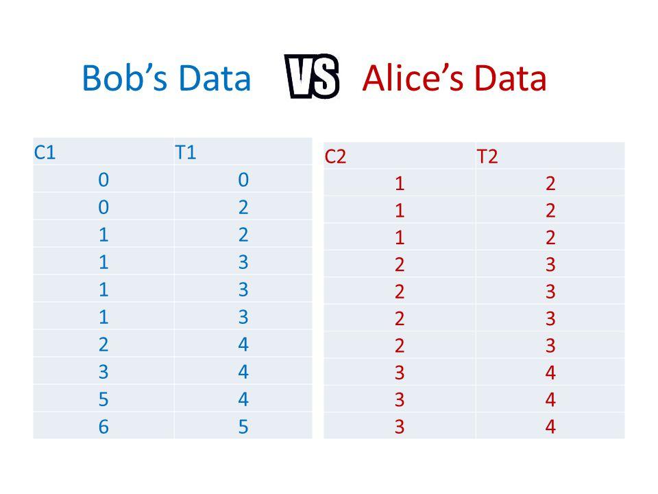 Bob's Data C1T1 00 02 12 13 13 13 24 34 54 65 C2T2 12 12 12 23 23 23 23 34 34 34 Alice's Data