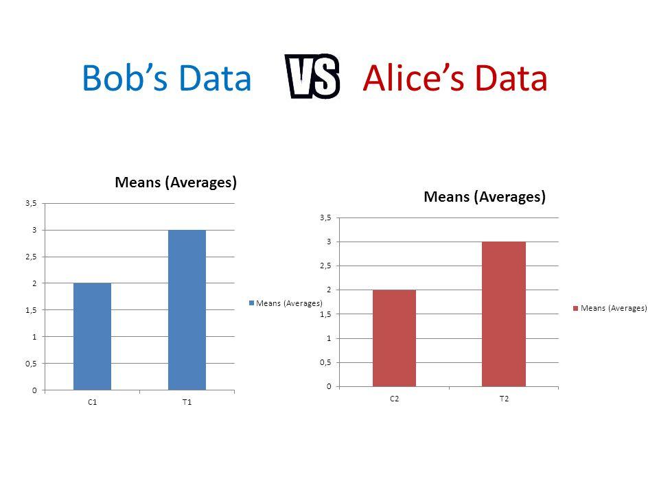Bob's DataAlice's Data
