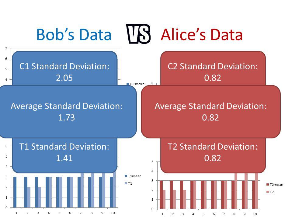 Bob's DataAlice's Data C1 Standard Deviation: 2.05 T1 Standard Deviation: 1.41 C2 Standard Deviation: 0.82 T2 Standard Deviation: 0.82 Average Standar