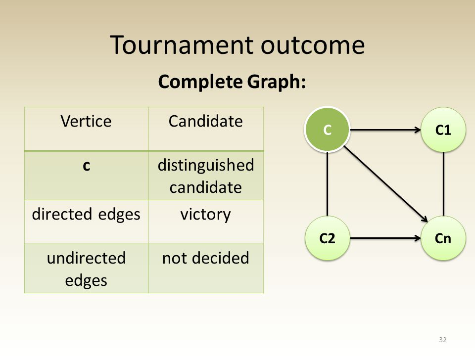 Tournament outcome Complete Graph: 32 C C C2 Cn C1 VerticeCandidate cdistinguished candidate directed edgesvictory undirected edges not decided