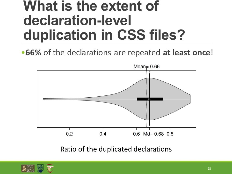 What is the extent of declaration-level duplication in CSS files? 66% of the declarations are repeated at least once! 23 Ratio of the duplicated decla