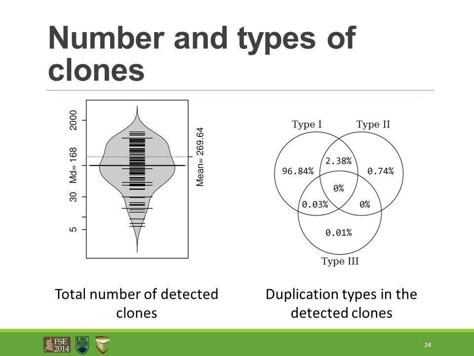 Number and types of clones 24 Total number of detected clones Duplication types in the detected clones
