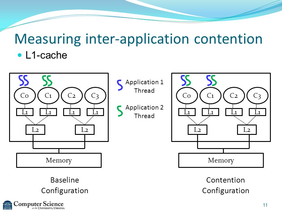 L1-cache Baseline Configuration Contention Configuration Measuring inter-application contention C0C1C2C3 L2 Memory L1 Application 1 Thread Application