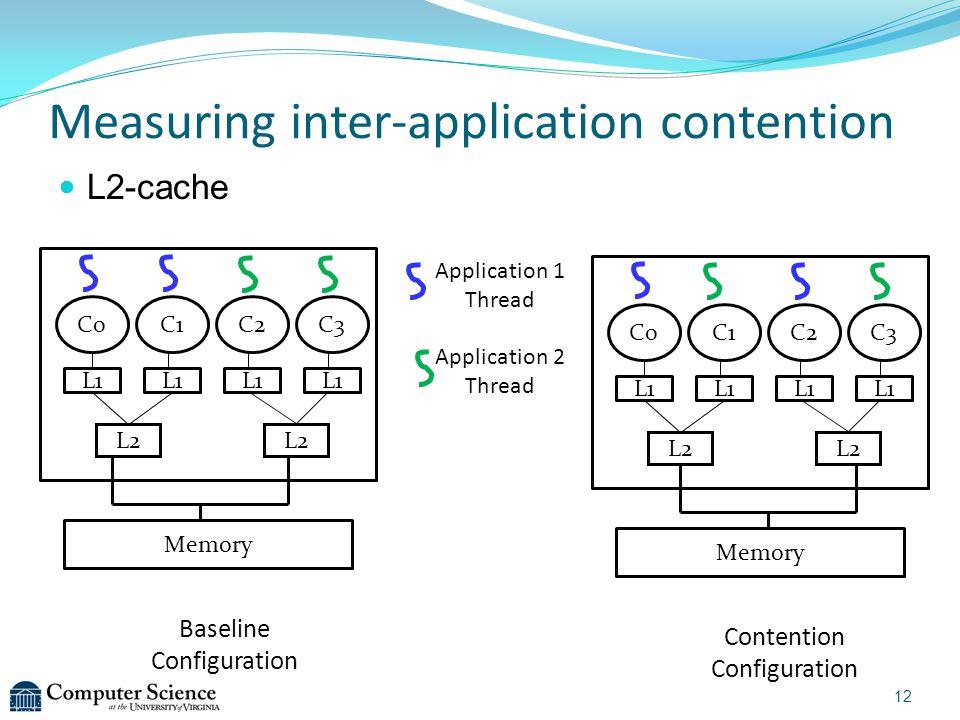 Measuring inter-application contention L2-cache Baseline Configuration Contention Configuration C0C1C2C3 L2 Memory L1 Application 1 Thread Application