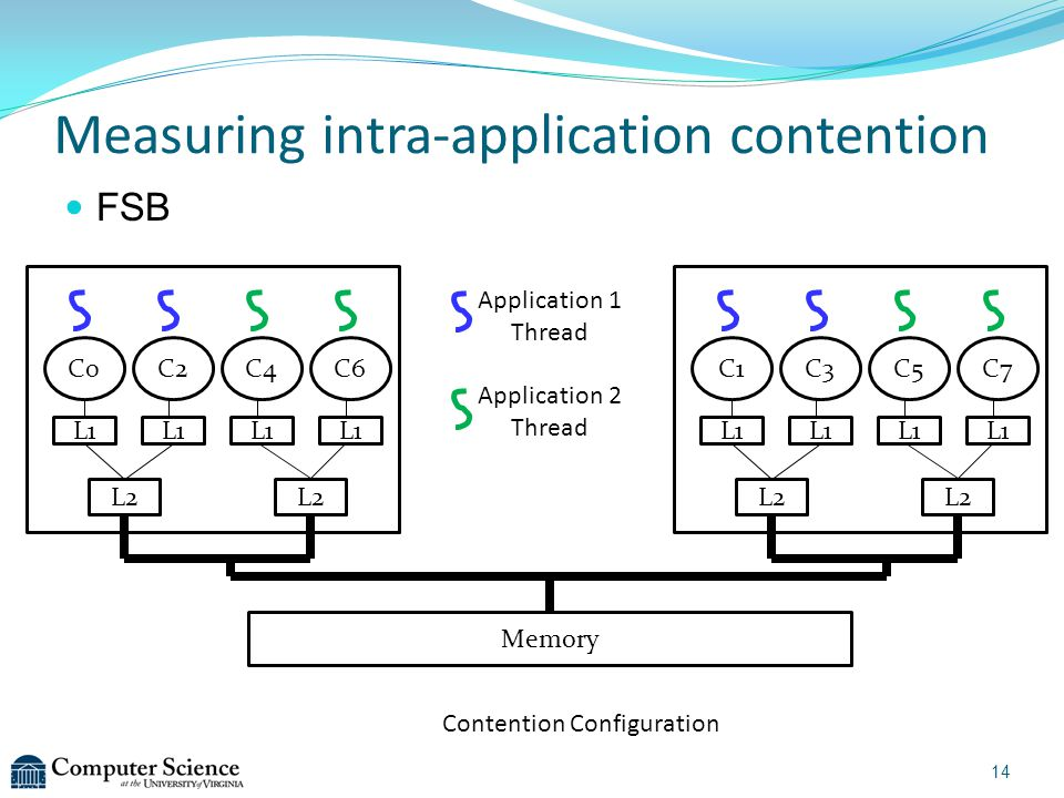 Measuring intra-application contention FSB Contention Configuration Memory C0C2C4C6 L2 L1 C1C3C5C7 L2 L1 Application 1 Thread Application 2 Thread 14