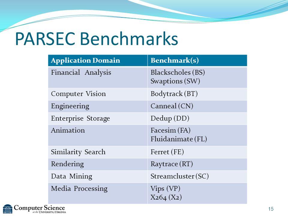 PARSEC Benchmarks 15 Application DomainBenchmark(s) Financial AnalysisBlackscholes (BS) Swaptions (SW) Computer VisionBodytrack (BT) EngineeringCannea