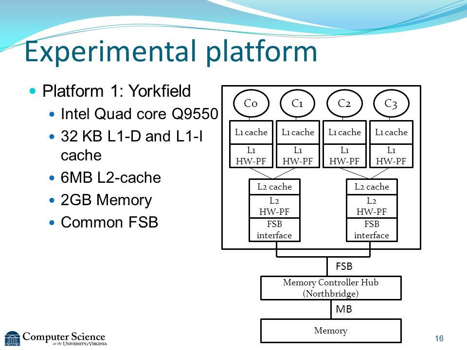 Experimental platform Platform 1: Yorkfield Intel Quad core Q9550 32 KB L1-D and L1-I cache 6MB L2-cache 2GB Memory Common FSB C0 L2 cache Memory L1 cache Memory Controller Hub (Northbridge) FSB MB FSB interface L2 cache L2 HW-PF FSB interface L2 HW-PF L1 HW-PF C1C2C3 L1 cache L1 HW-PF L1 cache L1 HW-PF L1 cache L1 HW-PF 16
