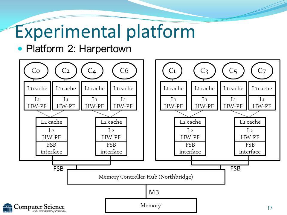 Tanima Dey Experimental platform Memory Memory Controller Hub (Northbridge) FSB MB FSB C0 L2 cache L1 cache FSB interface L2 cache L2 HW-PF FSB interf