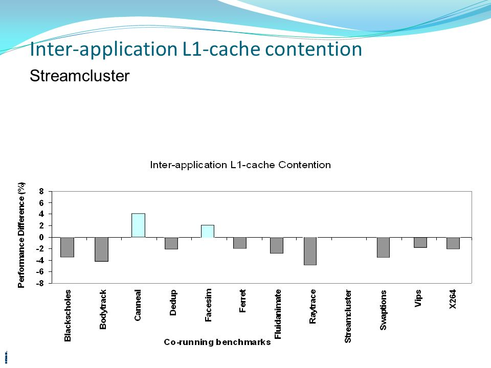 Inter-application L1-cache contention Streamcluster 20