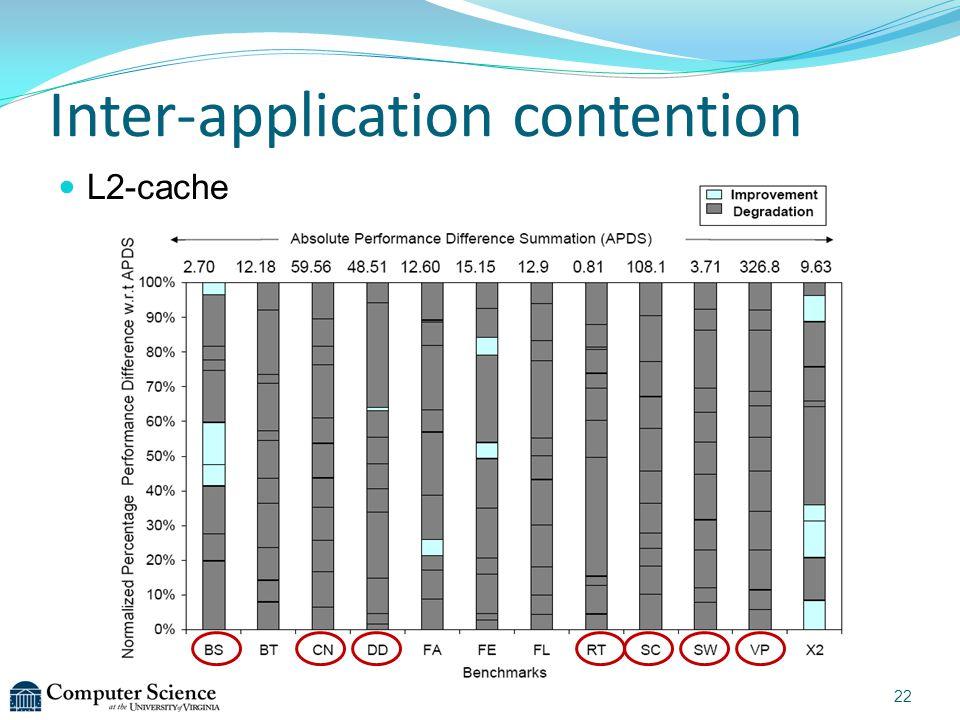 Inter-application contention 22 L2-cache