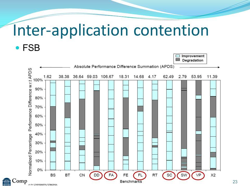 Inter-application contention FSB 23