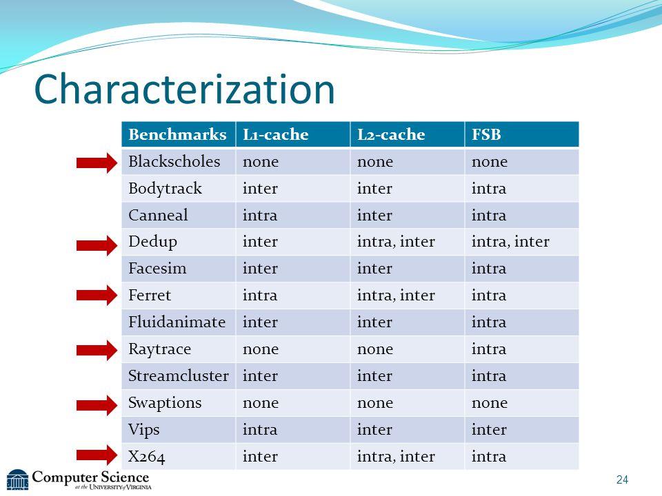 Characterization 24 BenchmarksL1-cacheL2-cacheFSB Blackscholesnone Bodytrackinter intra Cannealintrainterintra Dedupinterintra, inter Facesiminter int
