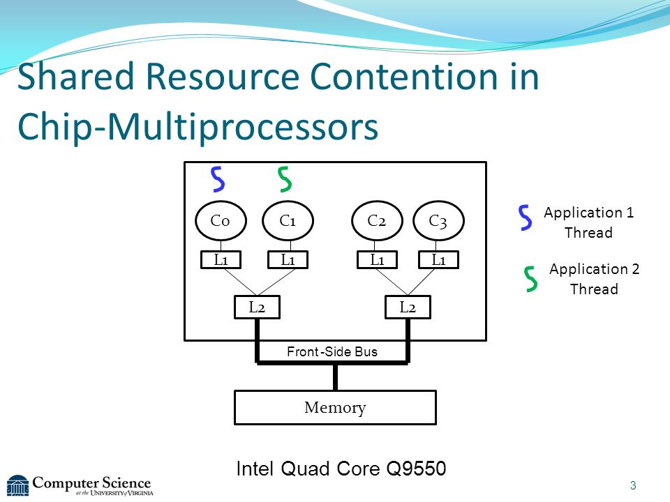 Shared Resource Contention in Chip-Multiprocessors Intel Quad Core Q9550 C0C1C2C3 L2 Memory L1 Front -Side Bus 3 Application 1 Thread Application 2 Thread