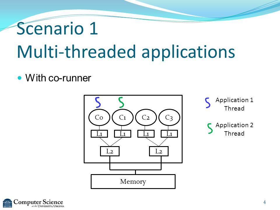 Scenario 1 Multi-threaded applications With co-runner C0C1C2C3 L2 Memory L1 4 Application 1 Thread Application 2 Thread