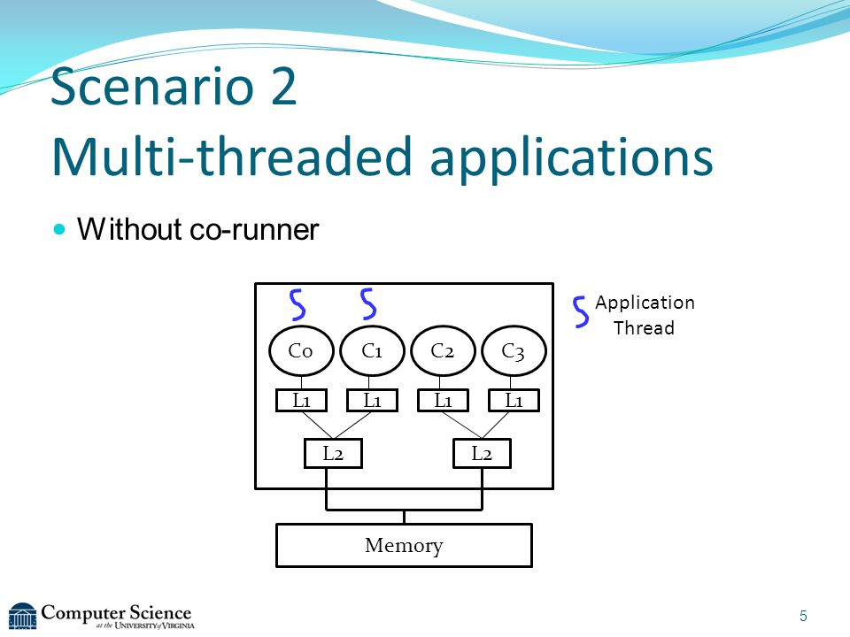 Without co-runner C0C1C2C3 L2 Memory L1 Application Thread 5 Scenario 2 Multi-threaded applications