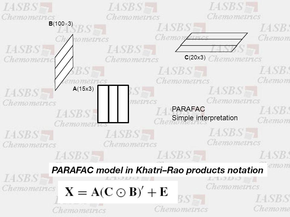 A(15x3) C(20x3) B(100  3) PARAFAC Simple interpretation