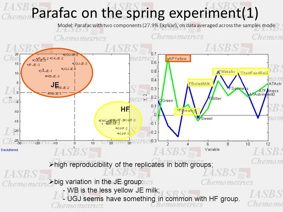 Parafac on the spring experiment(1) Model: Parafac with two components (27.9% ExpVar), on data averaged across the samples mode HF JE  high reproducibility of the replicates in both groups;  big variation in the JE group: - WB is the less yellow JE milk; - UGJ seems have something in common with HF group.