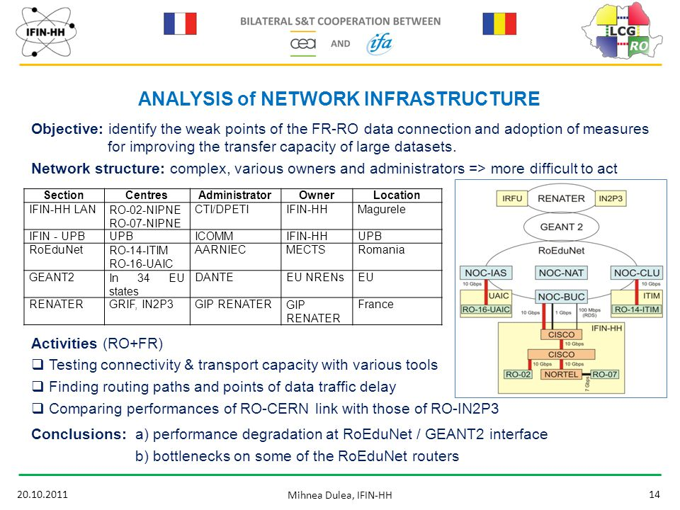 20.10.201114 Mihnea Dulea, IFIN-HH ANALYSIS of NETWORK INFRASTRUCTURE Objective: identify the weak points of the FR-RO data connection and adoption of measures for improving the transfer capacity of large datasets.