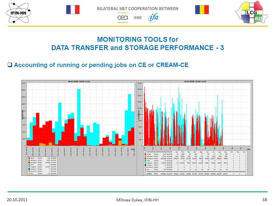 20.10.201118 Mihnea Dulea, IFIN-HH MONITORING TOOLS for DATA TRANSFER and STORAGE PERFORMANCE - 3  Accounting of running or pending jobs on CE or CRE