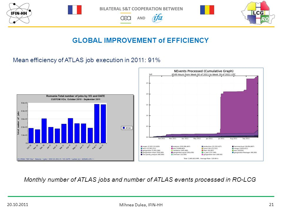 20.10.201121 Mihnea Dulea, IFIN-HH GLOBAL IMPROVEMENT of EFFICIENCY Mean efficiency of ATLAS job execution in 2011: 91% Monthly number of ATLAS jobs and number of ATLAS events processed in RO-LCG