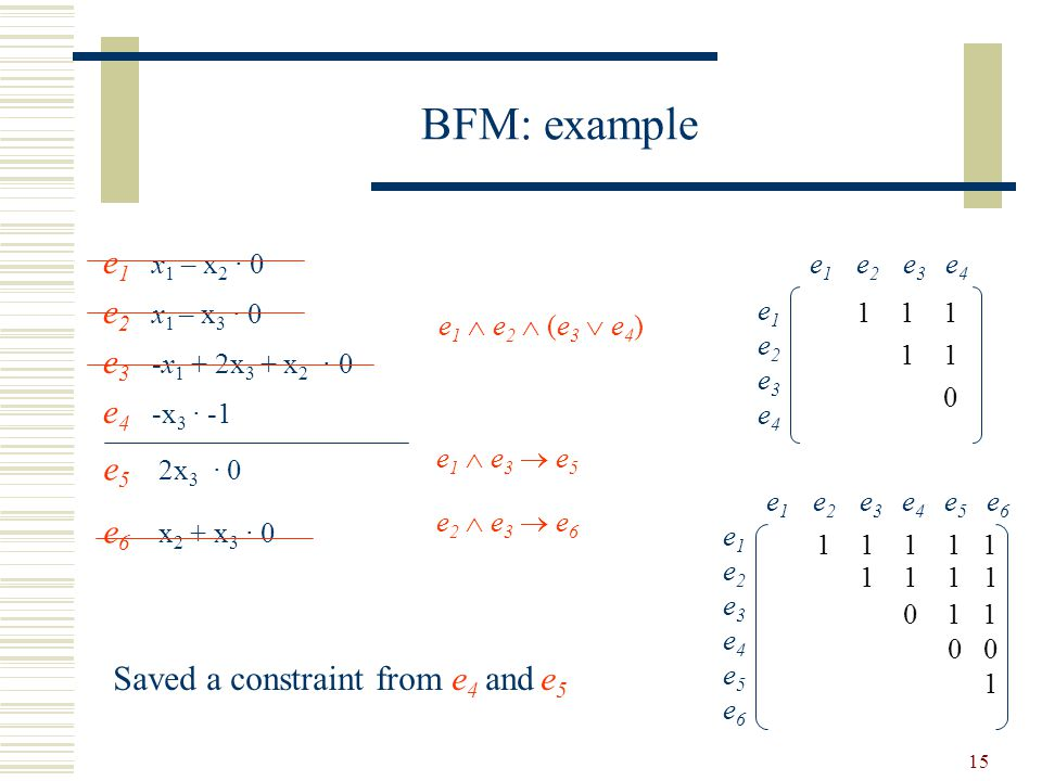 15 BFM: example e 1 x 1 – x 2 · 0 e 2 x 1 – x 3 · 0 e 3 -x 1 + 2x 3 + x 2 · 0 e 4 -x 3 · -1 e 1  e 2  (e 3  e 4 ) e 1 e 2 e 3 e 4 e1e2e3e4e1e2e3e4 1 1 1 1 1 0 e 5 2x 3 · 0 e 6 x 2 + x 3 · 0 e1  e3  e5e1  e3  e5 e2  e3  e6e2  e3  e6 e 1 e 2 e 3 e 4 e 5 e 6 e1e2e3e4e5e6e1e2e3e4e5e6 1 1 1 1 1 1 1 1 1 0 1 1 0 0 1 Saved a constraint from e 4 and e 5