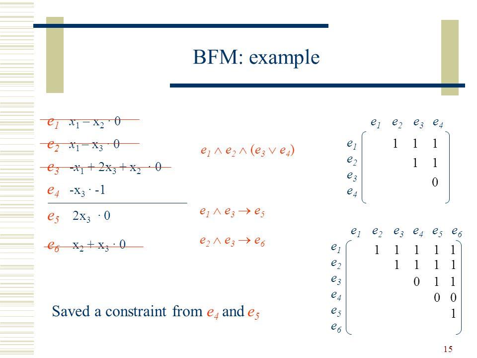 15 BFM: example e 1 x 1 – x 2 · 0 e 2 x 1 – x 3 · 0 e 3 -x 1 + 2x 3 + x 2 · 0 e 4 -x 3 · -1 e 1  e 2  (e 3  e 4 ) e 1 e 2 e 3 e 4 e1e2e3e4e1e2e3e4