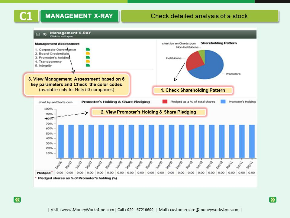 3. View Management Assessment based on 5 key parameters and Check the color codes (available only for Nifty 50 companies) 1. Check Shareholding Patter