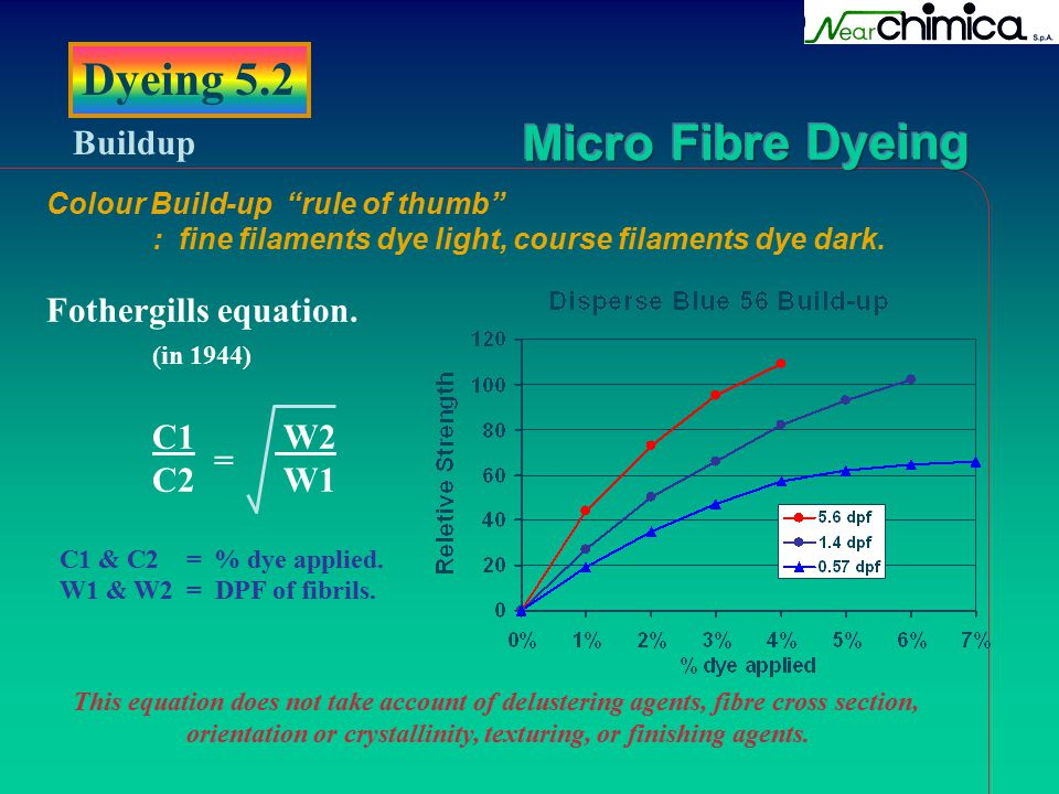 "Dyeing 5.2 Buildup Colour Build-up ""rule of thumb"" : fine filaments dye light, course filaments dye dark. Fothergills equation. (in 1944) C1 W2 C2 W1"
