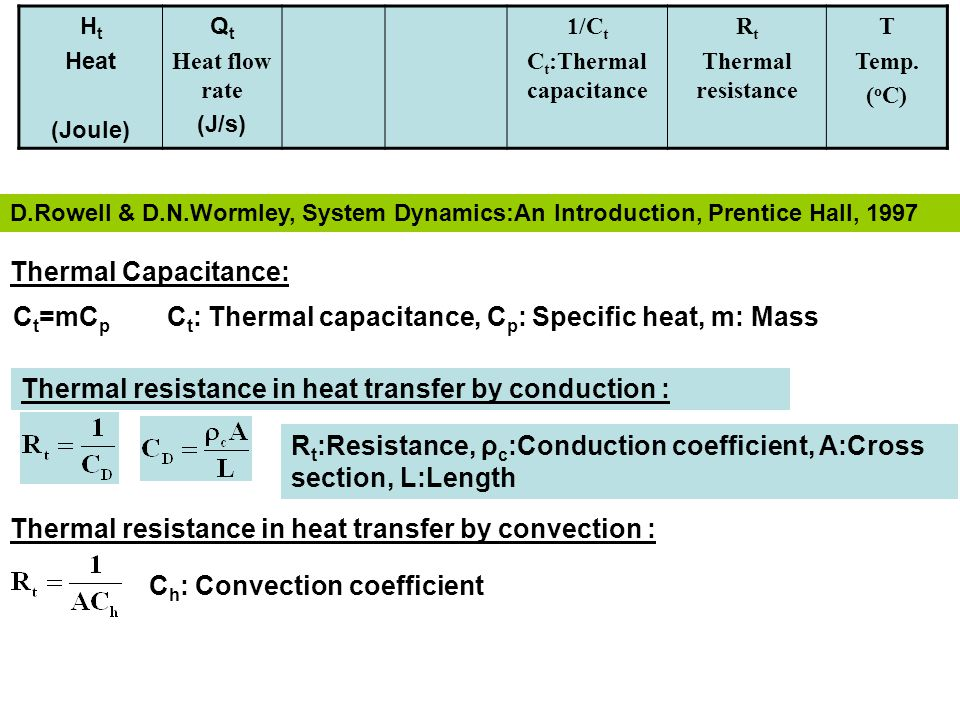 H t Heat (Joule) Q t Heat flow rate (J/s) 1/C t C t :Thermal capacitance R t Thermal resistance T Temp.