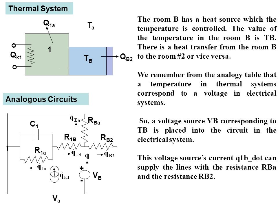 1 o o Q k1 TaTa Thermal System Analogous Circuits Q 1a Q 1B R 1B R 1a C1C1 VaVa - + VBVB R B2 R Ba TBTB Q B2 The room B has a heat source which the temperature is controlled.
