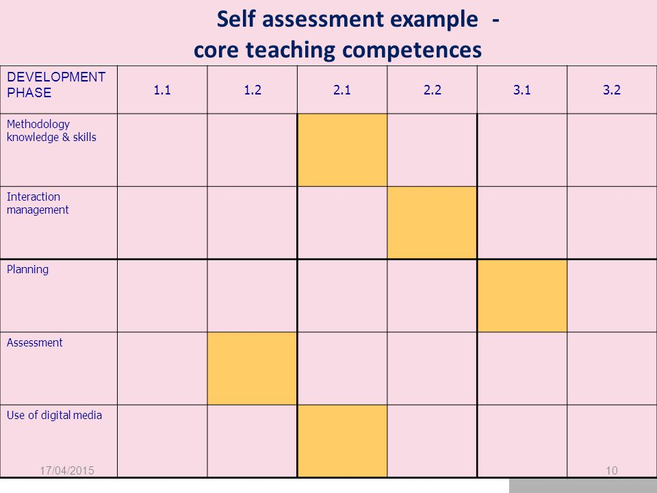DEVELOPMENT PHASE 1.11.22.12.23.13.2 Methodology knowledge & skills Interaction management Planning Assessment Use of digital media Self assessment example - core teaching competences 17/04/201510