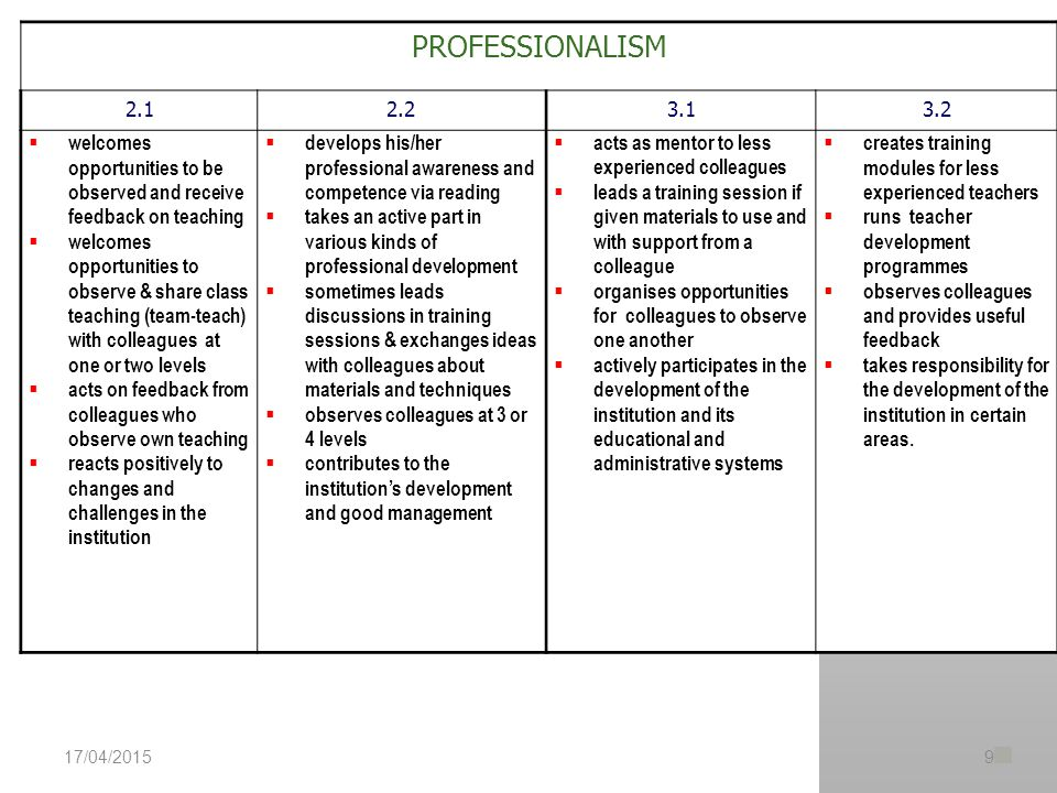 PROFESSIONALISM 2.12.23.13.2  welcomes opportunities to be observed and receive feedback on teaching  welcomes opportunities to observe & share class teaching (team-teach) with colleagues at one or two levels  acts on feedback from colleagues who observe own teaching  reacts positively to changes and challenges in the institution  develops his/her professional awareness and competence via reading  takes an active part in various kinds of professional development  sometimes leads discussions in training sessions & exchanges ideas with colleagues about materials and techniques  observes colleagues at 3 or 4 levels  contributes to the institution's development and good management  acts as mentor to less experienced colleagues  leads a training session if given materials to use and with support from a colleague  organises opportunities for colleagues to observe one another  actively participates in the development of the institution and its educational and administrative systems  creates training modules for less experienced teachers  runs teacher development programmes  observes colleagues and provides useful feedback  takes responsibility for the development of the institution in certain areas.