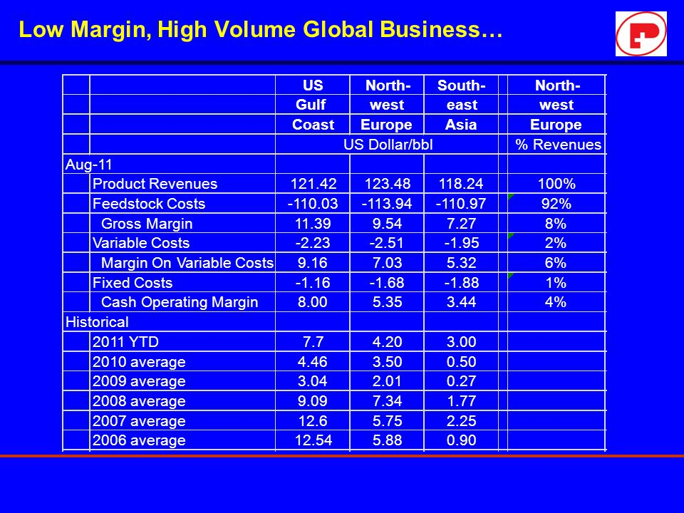 Low Margin, High Volume Global Business…