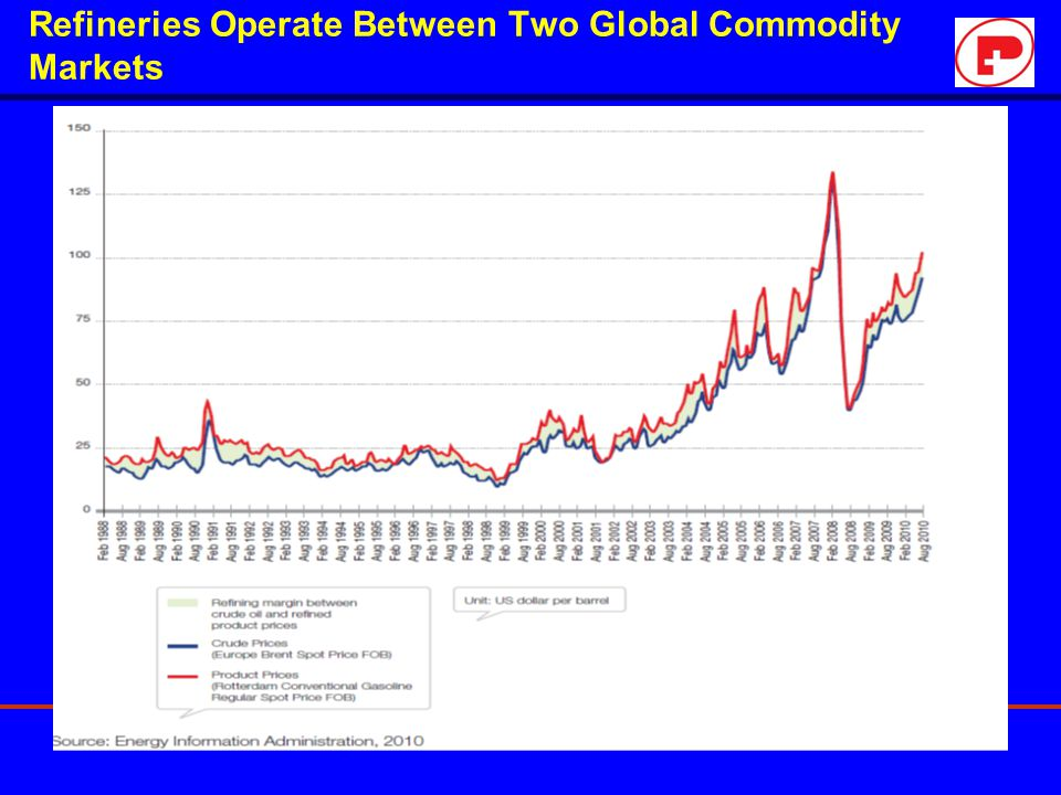 Refineries Operate Between Two Global Commodity Markets