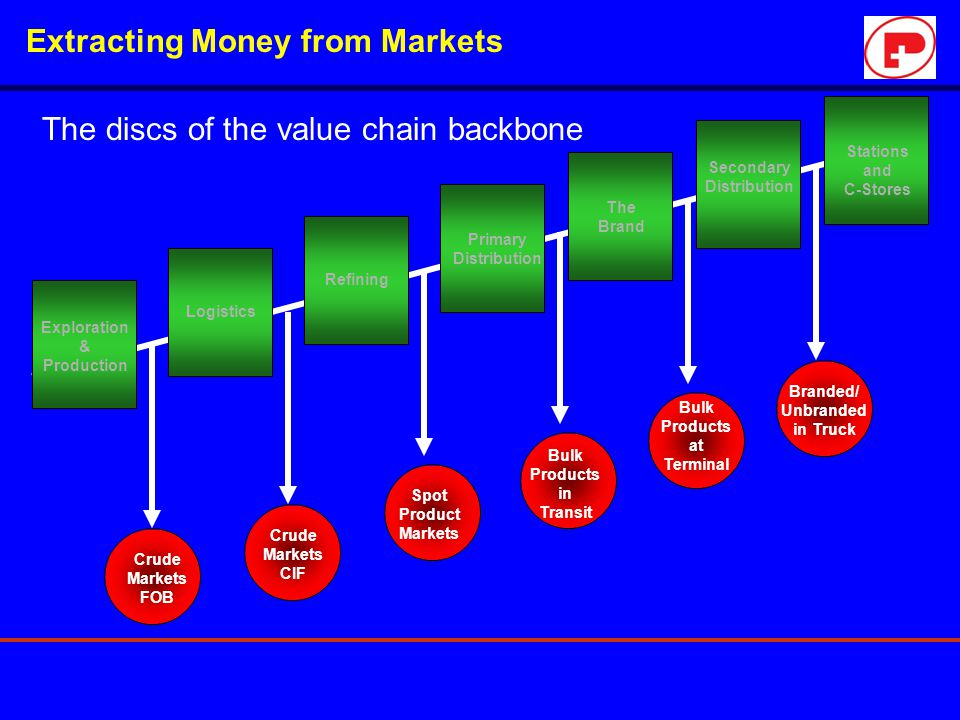 Extracting Money from Markets The discs of the value chain backbone Exploration & Production Logistics Refining Primary Distribution The Brand Seconda