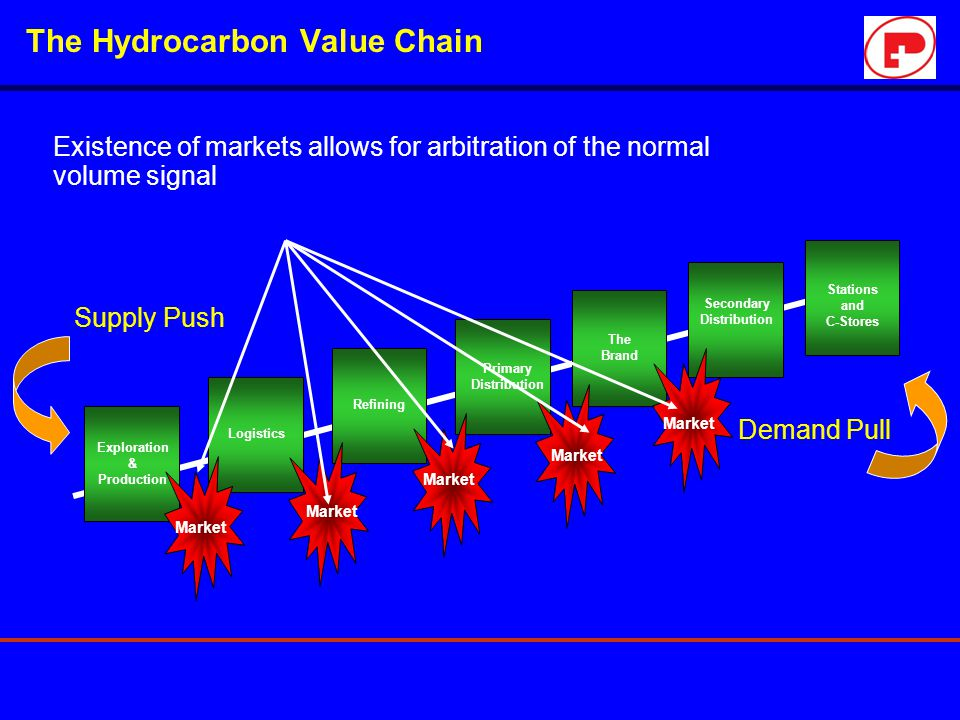 The Hydrocarbon Value Chain Existence of markets allows for arbitration of the normal volume signal Exploration & Production Logistics Refining Primar