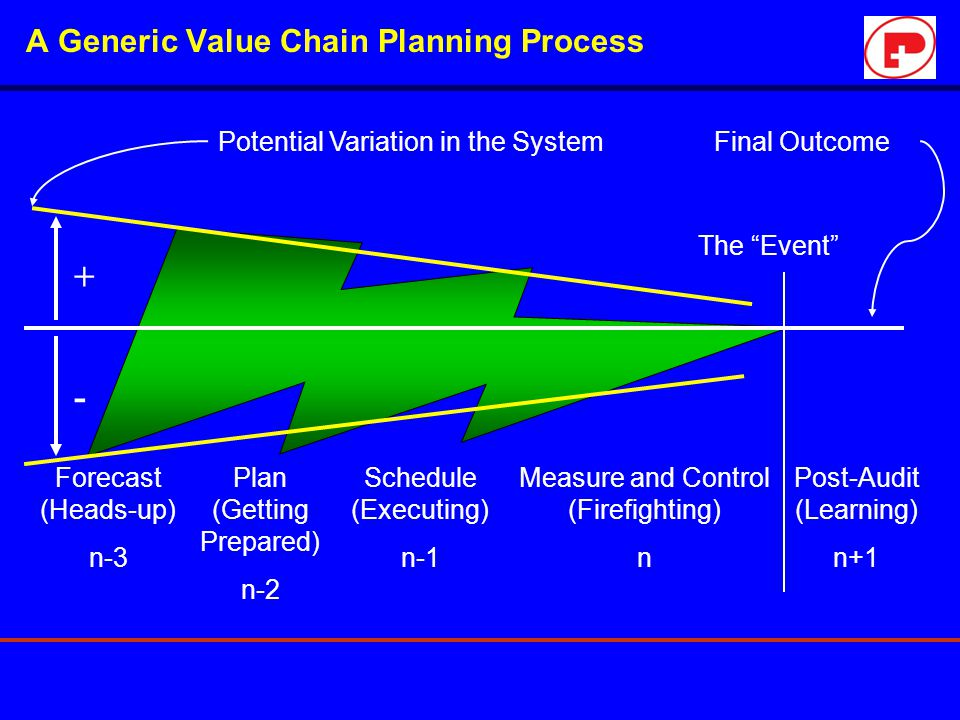 A Generic Value Chain Planning Process Potential Variation in the System + - Final Outcome Forecast (Heads-up) n-3 Plan (Getting Prepared) n-2 Schedul