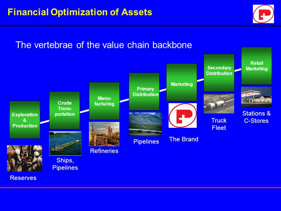 Financial Optimization of Assets The vertebrae of the value chain backbone Exploration & Production Crude Trans- portation Manu- facturing Primary Dis