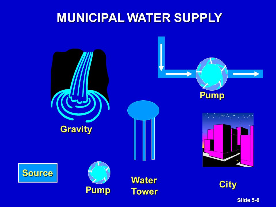 Slide 5-6 MUNICIPAL WATER SUPPLY Pump WaterTower City Pump Gravity Source