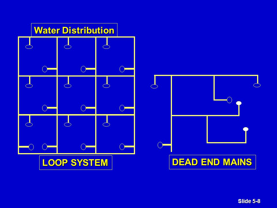 Slide 5-8 DEAD END MAINS LOOP SYSTEM Water Distribution
