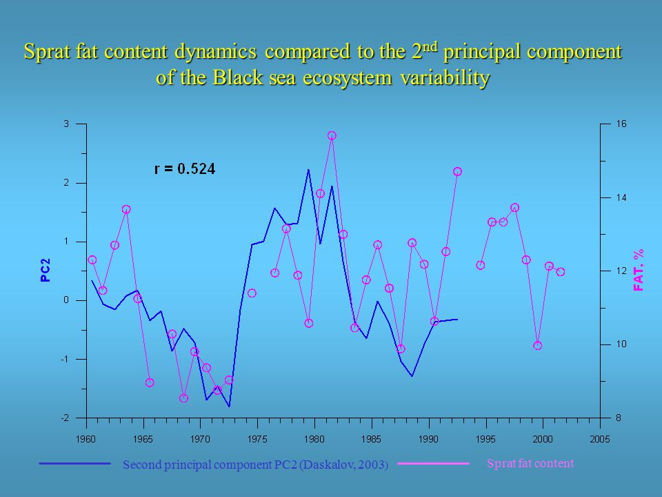 Sprat fat content Second principal component PC2 (Daskalov, 2003 ) Sprat fat content dynamics compared to the 2 nd principal component of the Black sea ecosystem variability