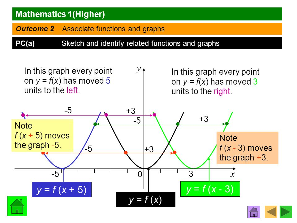 Mathematics 1(Higher) Outcome 2 Associate functions and graphs PC(a) Sketch and identify related functions and graphs x y 3 -5 0 In this graph every point on y = f(x) has moved 5 units to the left.