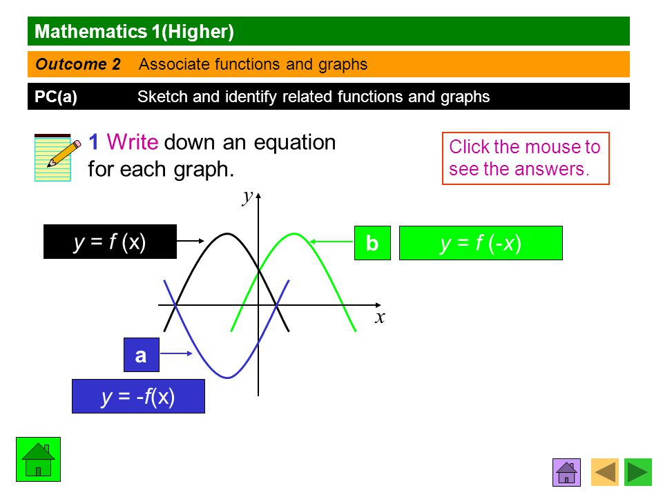 Mathematics 1(Higher) Outcome 2 Associate functions and graphs PC(a) Sketch and identify related functions and graphs 1 Write down an equation for each graph.