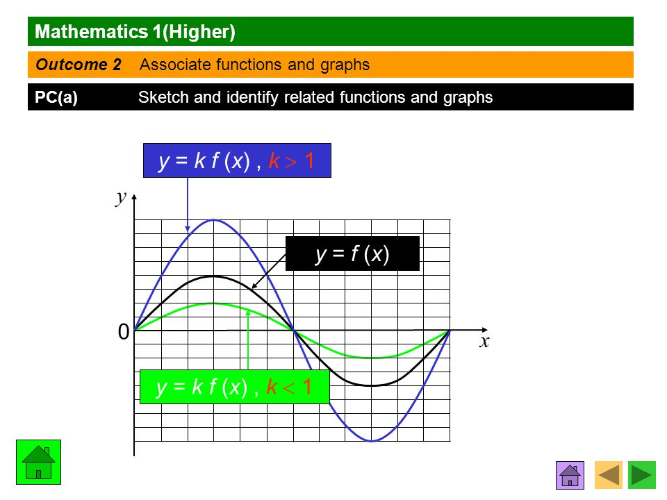 Mathematics 1(Higher) Outcome 2 Associate functions and graphs PC(a) Sketch and identify related functions and graphs x y y = f (x) y = k f (x), k  1 y = k f (x), k  1 0