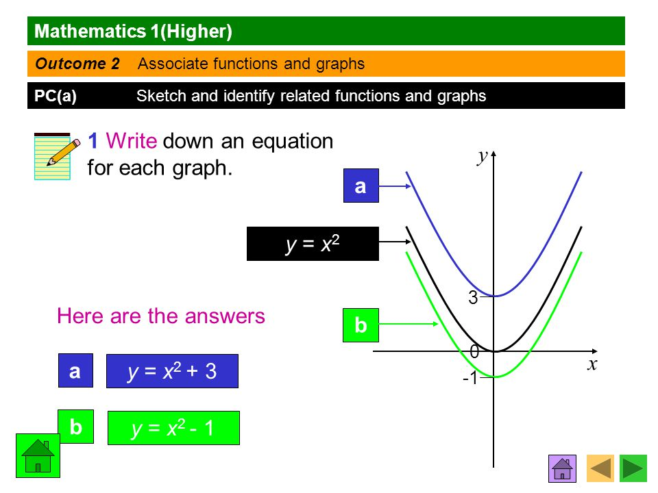 Mathematics 1(Higher) Outcome 2 Associate functions and graphs PC(a) Sketch and identify related functions and graphs x y a y = x 2 b 3 Here are the answers a b y = x 2 + 3 y = x 2 - 1 0 1 Write down an equation for each graph.