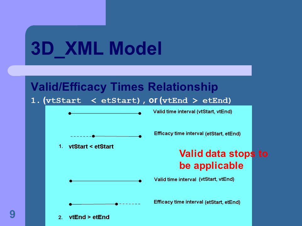 9 3D_XML Model Valid/Efficacy Times Relationship 1. ( vtStart etEnd) Valid data stops to be applicable