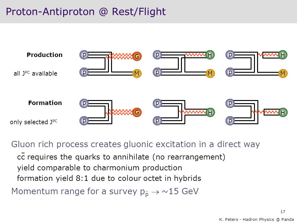 17 K. Peters - Hadron Physics @ Panda Proton-Antiproton @ Rest/Flight Gluon rich process creates gluonic excitation in a direct way cc requires the qu
