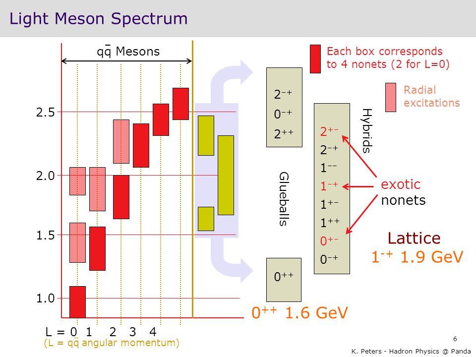 6 K. Peters - Hadron Physics @ Panda 1.0 1.5 2.0 2.5 qq Mesons L = 01234 Each box corresponds to 4 nonets (2 for L=0) Radial excitations (L = qq angul