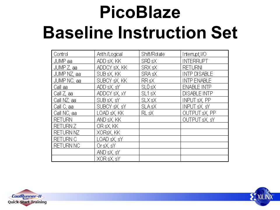 Quick Start Training PicoBlaze Baseline Instruction Set